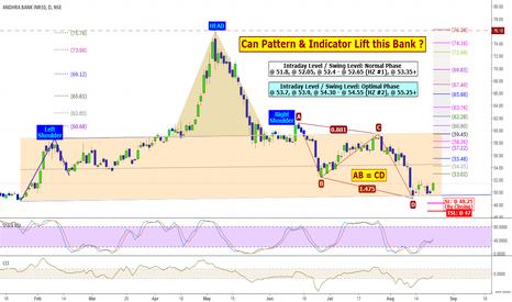 ANDHRABANK: ANDHRABANK: Can Pattern & Indicator Lift this Bank ?