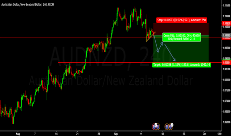 AUDNZD: Sell Entry AUDNZD @ 1.10085