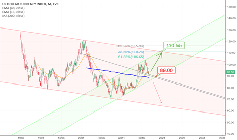 DXY: USD : Bigger View