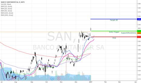 SAN: SAN Bullish Swing