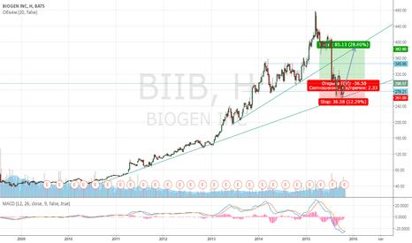 BIIB: Biogen покупка