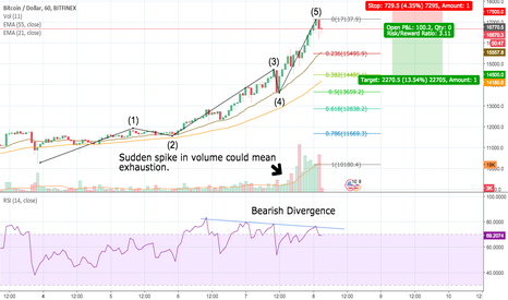 BTCUSD: The End of the Intraweek Bitcoin Bubble has Come!