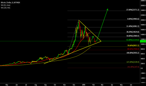 BTCUSD: Long BTC/USD