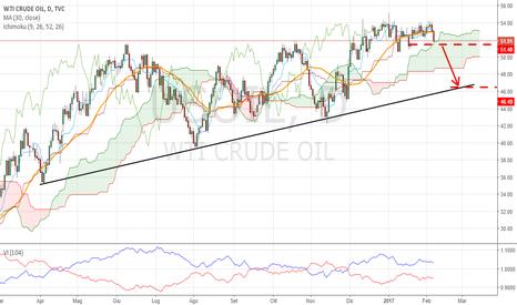 USOIL: short oil! 6 usd down
