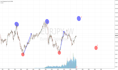 EURJPY: Is 2018 the year of EURJPY? Third wave in progress