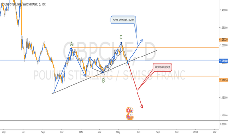 GBPCHF: RE-ANALYSIS GBPCHF - DAILY CHART