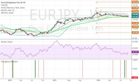 EURJPY: EUR/JPY long trade idea