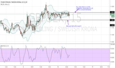 GBPSEK: Buy GBP, Dump SEK-Long term correction underway.