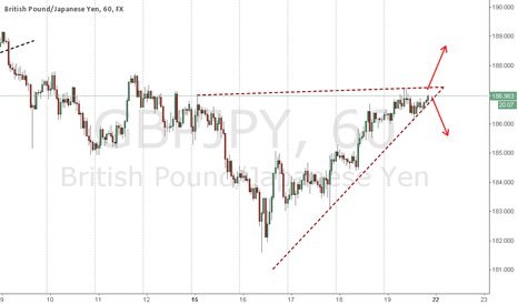 GBPJPY: Ascending Triangle. Waiting for breakout.