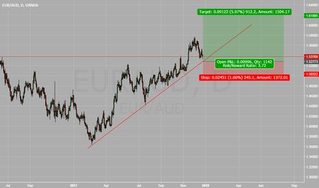 EURAUD: EURAUD Trend Continuation Trade