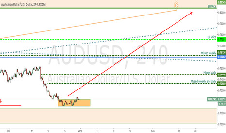 AUDUSD: Despues de retest en B, LARGO en AUDUSD
