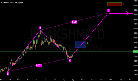 JKLAKSHMI: JK Lakshmi Cement, Go Long only above 485.