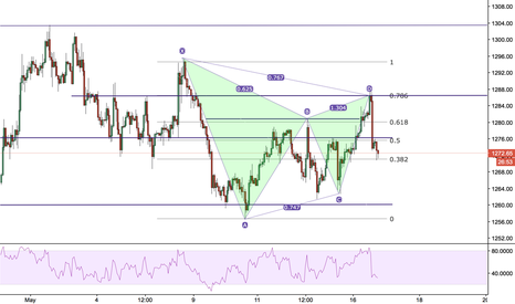 XAUUSD: Gartley HIT