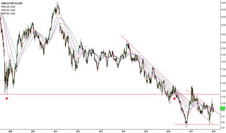 CCJ: Confused bearish trendline breakout