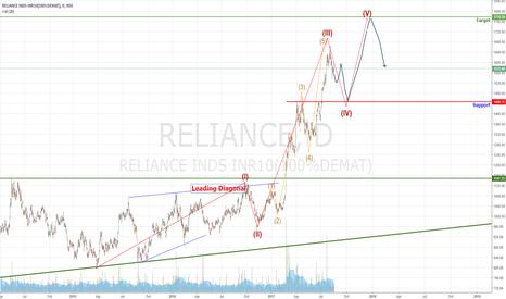 RELIANCE: Reliance LT EW Chart