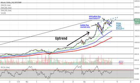 BTCUSD: BTCUSD - Where is it heading next?