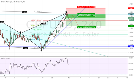 GBPUSD: completed bat pattern and potential retest area