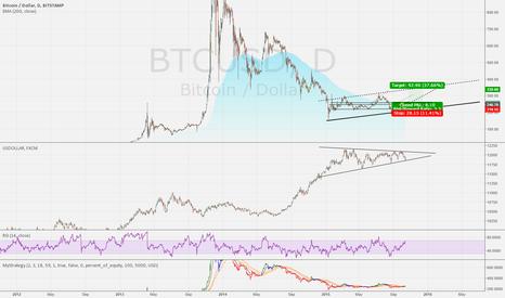 BTCUSD: btc usdollar inv correlation