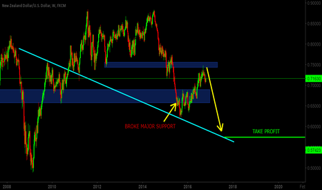 NZDUSD: SELL NZDUSD ( Nice Long Term Trade INVESTMENT)