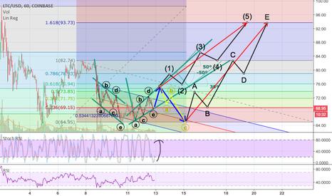 LTCUSD: Ascending broadening wedge - two possible scenarios