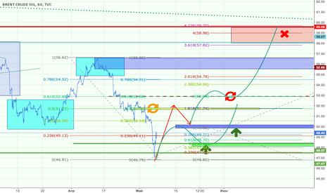 UKOIL: trend 59 wave 5 of 3 ?
