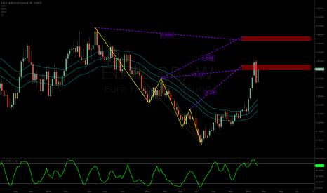 EURGBP: bearish shark pattern 2x