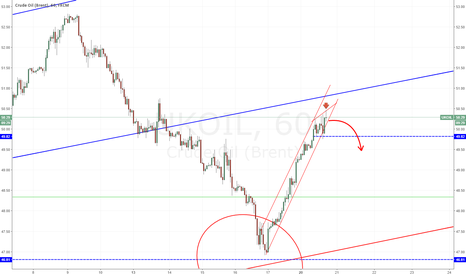 UKOIL: Brent Oil, initiating correction?