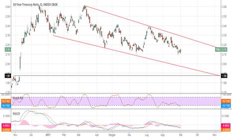 TNX: Il 10Y Treasury ha un gap da chiudere