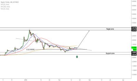 XRPUSD: XRP/USD - Buy Opportunity