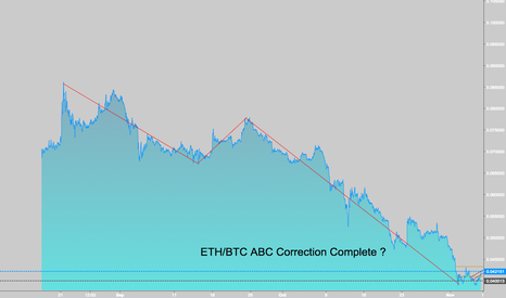 ETHBTC: ETH/BTC - ABC Correction - Look for trend reversal / Long /