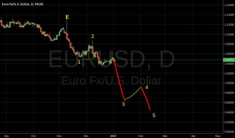 EURUSD: EU third wave prepared to sink below parity.