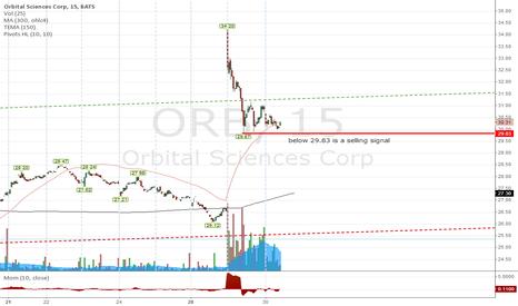 ORB: ORB positive uptrend