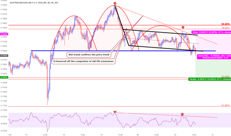 AUDUSD: Great opportunity for Shorting AUDUSD