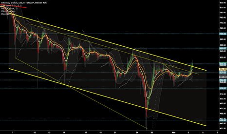 BTCUSD: BTC Channel appears to be over