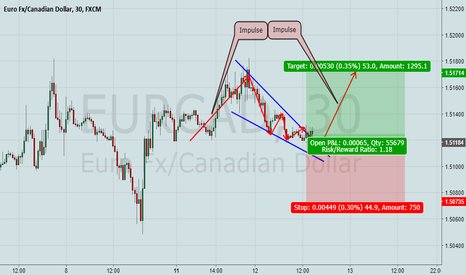 EURCAD: EurCad is a Buy now!