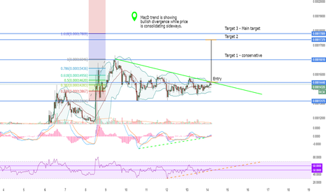 ADXBTC: ADXBTC CONSOLIDATION ABOUT TO BREAK OUT~ BULLISH DIVERGENCE