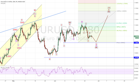 EURUSD: EURUSD: Up to 1.165 ?