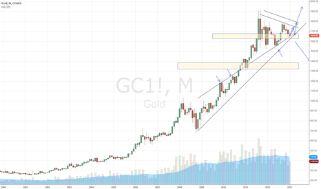 GC1!: Watch 1648$ If Hold