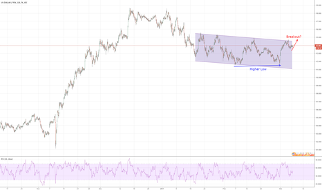 USDJPY: USDJPY Setup to Breakout from 1 Month Daily Channel
