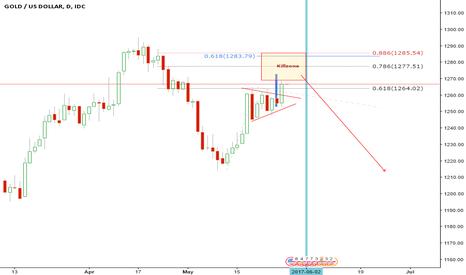 XAUUSD: Gold Short on ABC correction