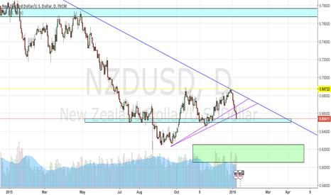 NZDUSD: NZD/USD downside bias.