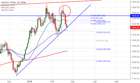 XAUUSD: Gold trades lower on hawkish Fed, good to sell on rallies