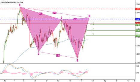 USDCAD: Sell Setup on USDCAD (Cypher Pattern)