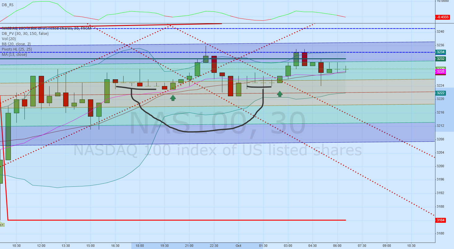 NASDAQ 100 - Is it duplicating the same channel move to the left