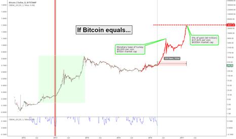 BTCUSD: If Bitcoin Equals / Fractal