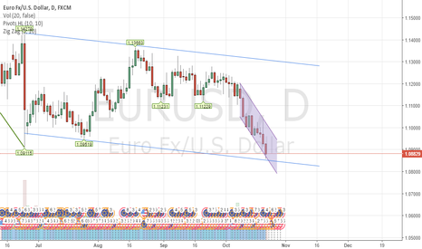 EURUSD: daily and 4h channel