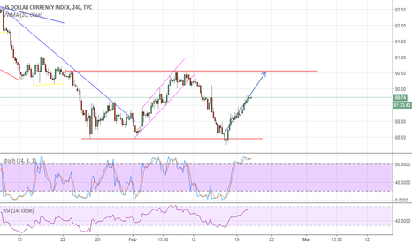 DXY: result of my last analysis