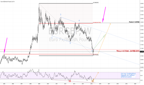 EURGBP: LESSON - Adv. Market Geo.: Step-Wise Geometry Development | $EUR