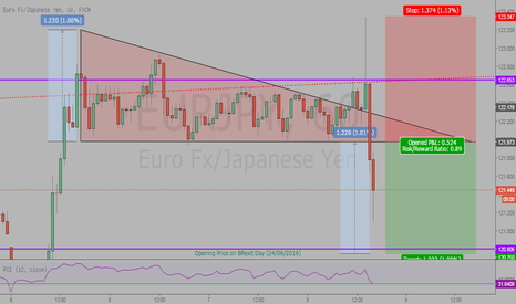 EURJPY: EURJPY Break-out Performance