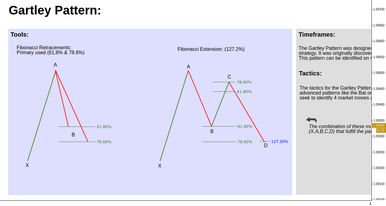 Gartley Pattern // Engagement Rules // Educational ®